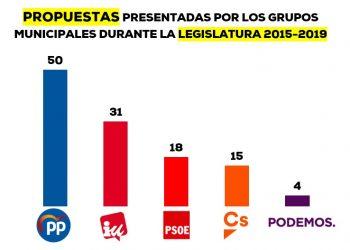 El PP, el grupo municipal que más propuestas presentó en la legislatura 2015-2019